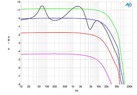 Ohms do a/v e Ohms das Colunas 910ARCfig01