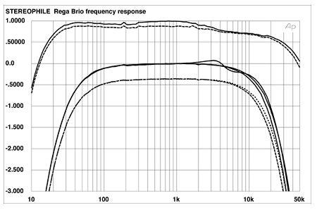 Sistema diferente de PRE+POWER (s) - ajuda - Página 2 Brifig01