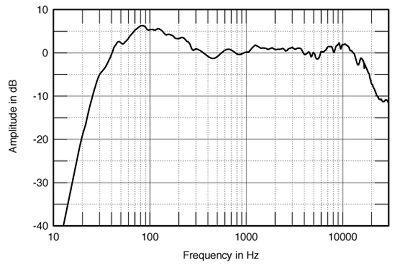 Quantização e Frequência de Amostragem ideais p/ reprodução DynConfFig4