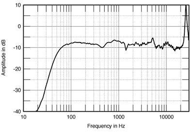 Ficheiros HD (alta resolução) MS6FIG03