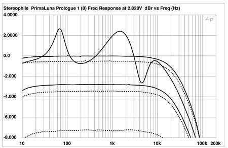 Valvulados e sensibilidade de colunas PLPFIG01
