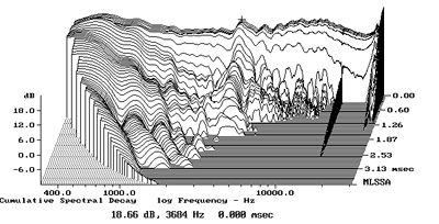 Crossovers (filtros de frequência) Bw800fig8