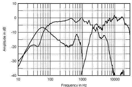 bass reflex e a acustica ProPr2fig2