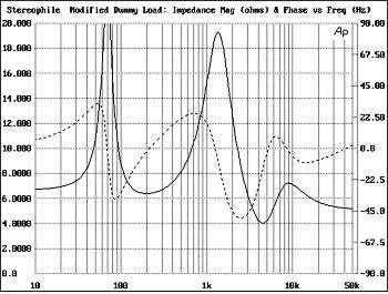 Valvulados e sensibilidade de colunas Scan58