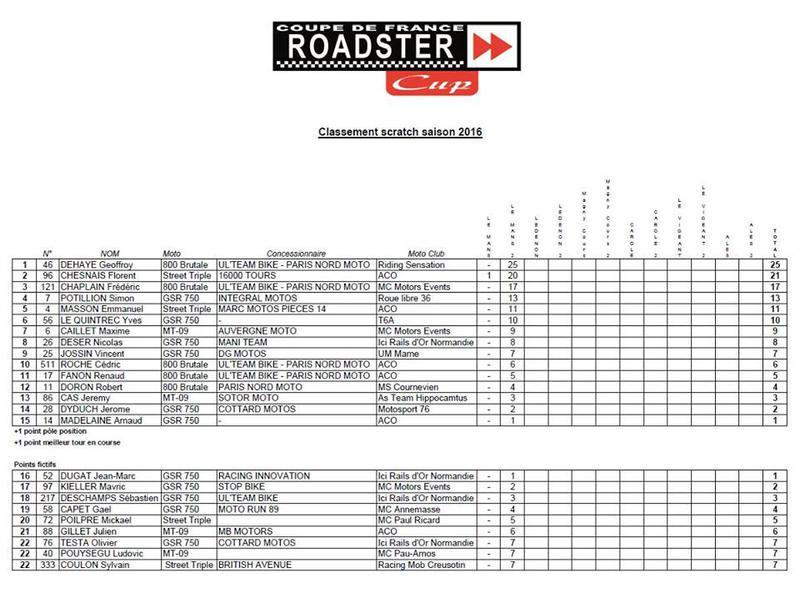 RC #121 Trepistoni Ul'Team Bike 2016 - Page 4 105933