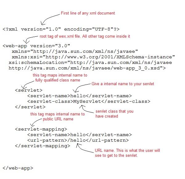 التعامل مع Java Servlets Web-xml-file