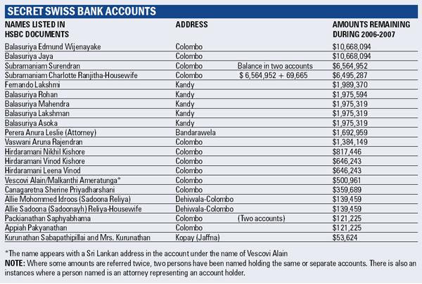Revealed: Sri Lankans among those maintaining Swiss bank accounts Table_1