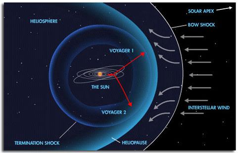 Le Réchauffement climatique qu'en pensez-vous? - Page 2 Voyager_bow_shock