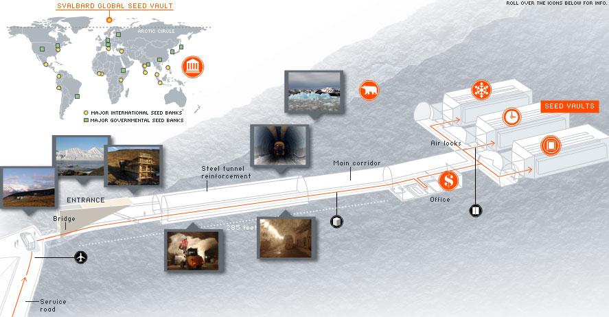 """""""L'arche de Noé"""" de Svalbard (Spitzberg Svalbard Global Seed Vault) Ultimate-seed-bank"""