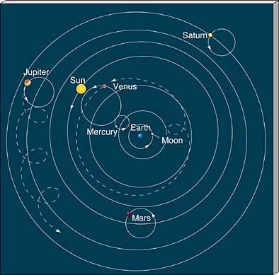 Sunčev Sistem - Od Eratostena do Njutna Geocentricni-model