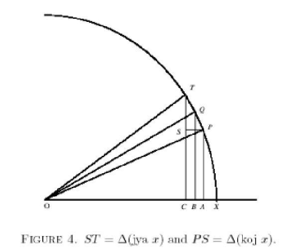 Istorija matematike Indije Slika1