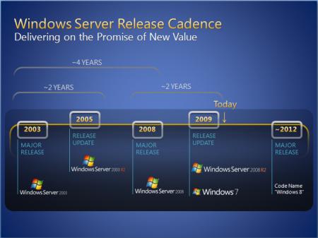 """الإصدار القادم من ويندوز """"ويندوز 8″ ربما يصدر عام 2012 Windows8roadmap1-450x337"""