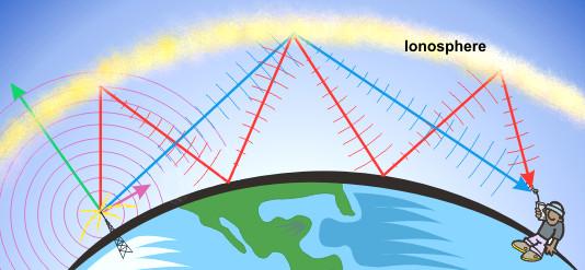 Da li HAARP utiče na naše vrijeme? Ionosphere