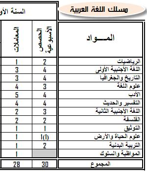 مواد ومعاملات الامتحان الجهوي والامتحان الوطني الموحد- المترشحون الرسميون 1