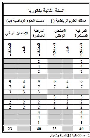 مواد ومعاملات الامتحان الجهوي والامتحان الوطني الموحد- المترشحون الرسميون 10