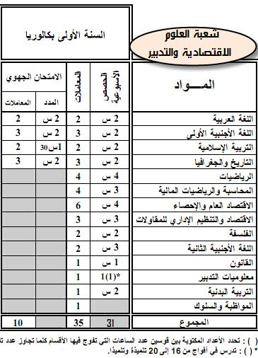 مواد ومعاملات الامتحان الجهوي والامتحان الوطني الموحد- المترشحون الرسميون 11