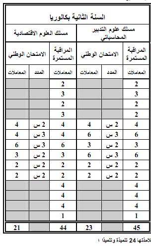 مواد ومعاملات الامتحان الجهوي والامتحان الوطني الموحد- المترشحون الرسميون 12