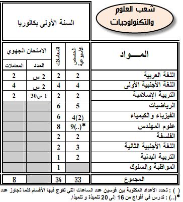 مواد ومعاملات الامتحان الجهوي والامتحان الوطني الموحد- المترشحون الرسميون 13