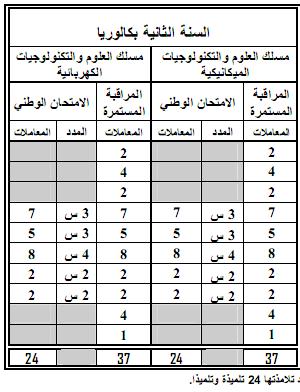 مواد ومعاملات الامتحان الجهوي والامتحان الوطني الموحد- المترشحون الرسميون 14