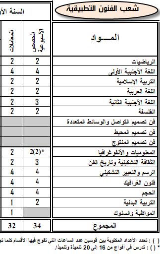 مواد ومعاملات الامتحان الجهوي والامتحان الوطني الموحد- المترشحون الرسميون 15