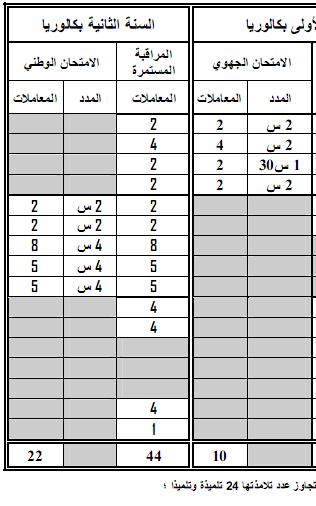 مواد ومعاملات الامتحان الجهوي والامتحان الوطني الموحد- المترشحون الرسميون 16