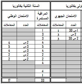 مواد ومعاملات الامتحان الجهوي والامتحان الوطني الموحد- المترشحون الرسميون 2