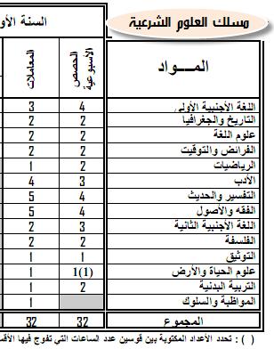 مواد ومعاملات الامتحان الجهوي والامتحان الوطني الموحد- المترشحون الرسميون 3