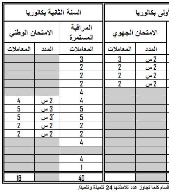 مواد ومعاملات الامتحان الجهوي والامتحان الوطني الموحد- المترشحون الرسميون 4