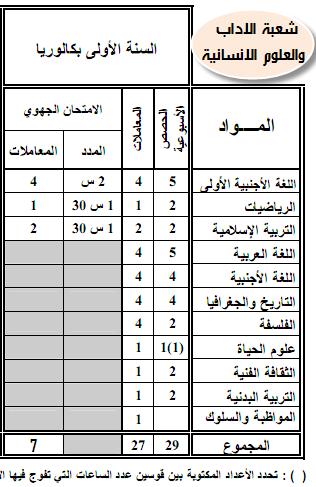 مواد ومعاملات الامتحان الجهوي والامتحان الوطني الموحد- المترشحون الرسميون 5