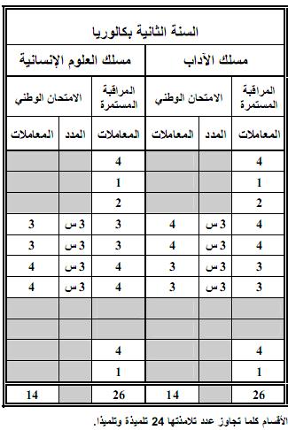 مواد ومعاملات الامتحان الجهوي والامتحان الوطني الموحد- المترشحون الرسميون 6