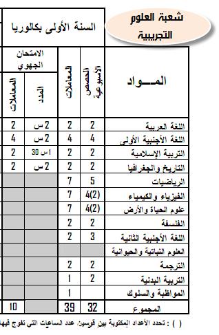مواد ومعاملات الامتحان الجهوي والامتحان الوطني الموحد- المترشحون الرسميون 7