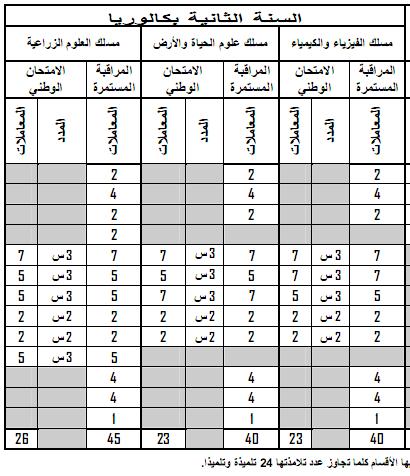 مواد ومعاملات الامتحان الجهوي والامتحان الوطني الموحد- المترشحون الرسميون 8