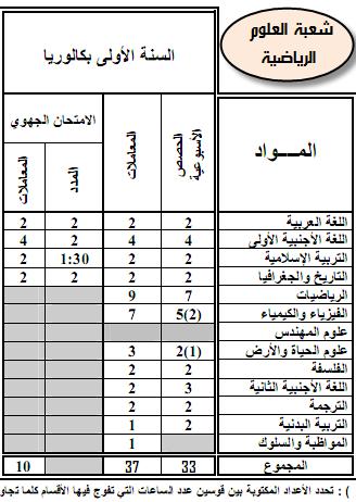 مواد ومعاملات الامتحان الجهوي والامتحان الوطني الموحد- المترشحون الرسميون 9