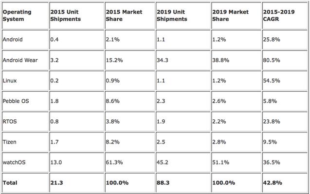 دراسة: ساعة آبل وحدها ستسيطر على أكثر من نصف السوق Loe-a