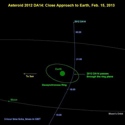 L'astéroïde géocroiseur 2012 DA14 va nous frôler le 15 février 2013 2012-DA14-trajectoire