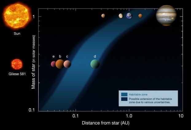 """Gliese 581 c,d et e, candidates potentielles au Titre des """"planètes abritant la vie""""? Zone-habitable-Gliese-581"""