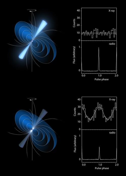 Le pulsar caméléon qui étonne les astronomes Radiopulsar3