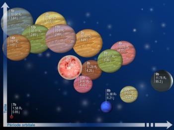 CoRoT: le satellite aux 25 exoplanètes P9890_bd4119686400b457dd8c948da529cd92p8576_3d6e614f6c27d8338de58e00e36fb273Graphique_famille_CoRoT_VF