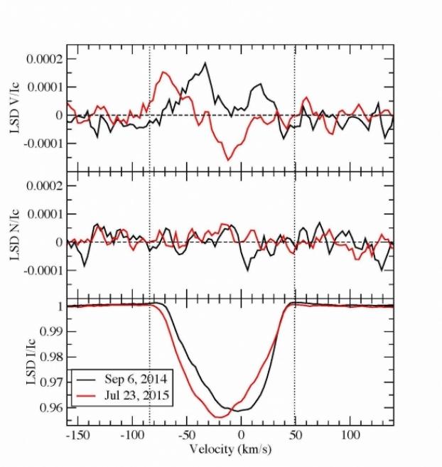 Première découverte d'une étoile delta Scuti magnétique Hd188774_lsdprof_