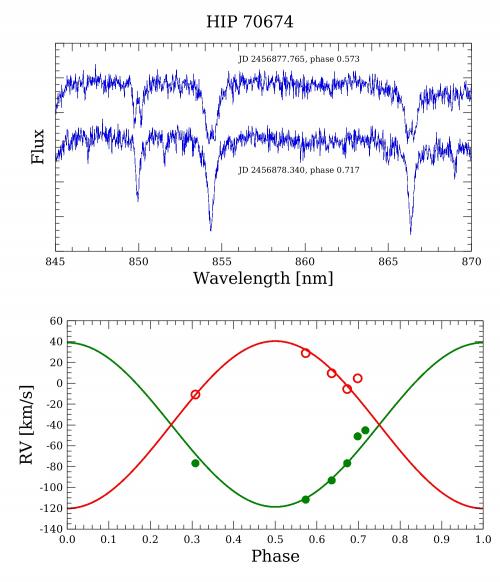 Lancement de Gaïa Satellite Français. Binaire-spectro-13324