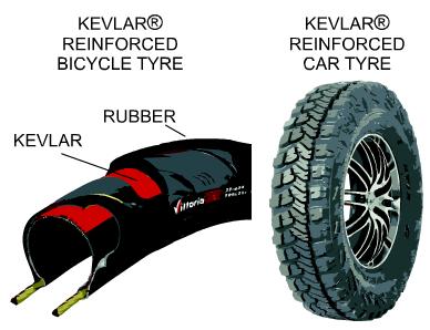 كيف تم اختراع  مادة Kevlar : أول الأنسجة المضادة للرصاص والأقوى بخمس مرات من الصلب Kevlar4a