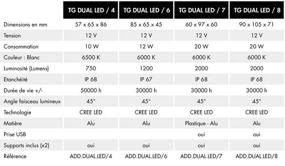 Phares de la CRF 1000 : feux de route & feux de croisement (Feux additionnels ?) - Page 3 Comparatif%20TG%20Dual%20LED%202018