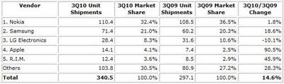 Apple é o 4º maior Vendedor de Telemóveis Top-5-Phone-Vendors