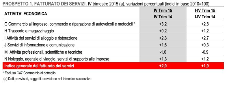 Buoni frutti??? - Pagina 19 Economia-Italia-fatturato-cifre