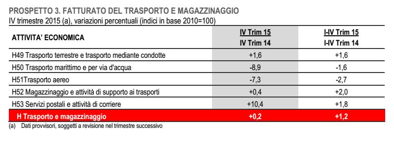 Buoni frutti??? - Pagina 19 Economia-Italia-fatturato-commercio-ingrosso-trasporti-magazzino