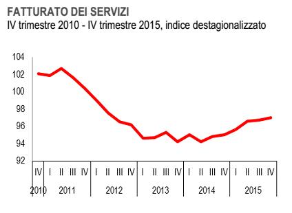 Buoni frutti??? - Pagina 19 Economia-Italia-fatturato