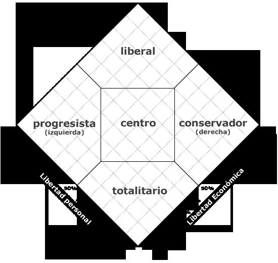 Test  político. - Página 3 Rombo