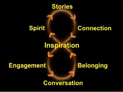 Heb jij een (kracht) symbool? Stories