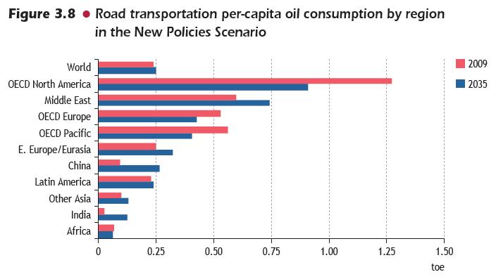 Expérience : quand l'on titille les Américains là où ça fait mal (leur niveau de taxation des carburants) RoadTransportationPerCapitaConsumption