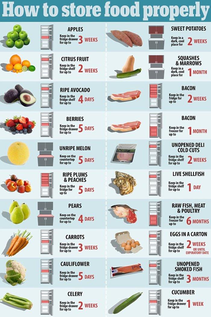 Προσοχή: Πού, πώς και για πόσο πρέπει να αποθηκεύετε τα τρόφιμα;   Upl5550cccfacfad